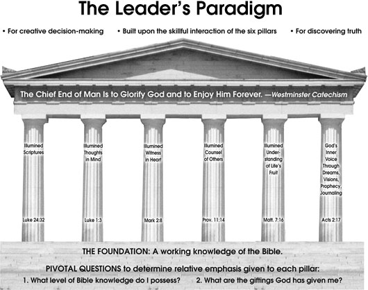 The Leader's Paradigm for Discovering Truth